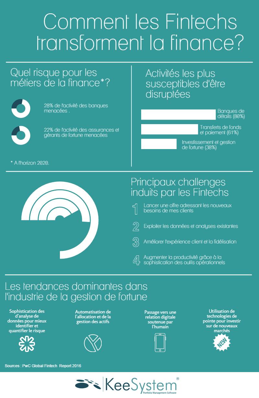 infographie Fintechs