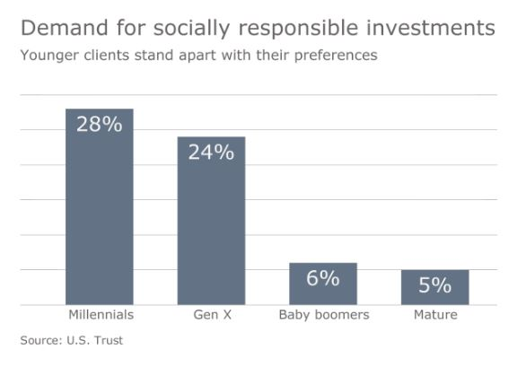 demand for socially responsible investment